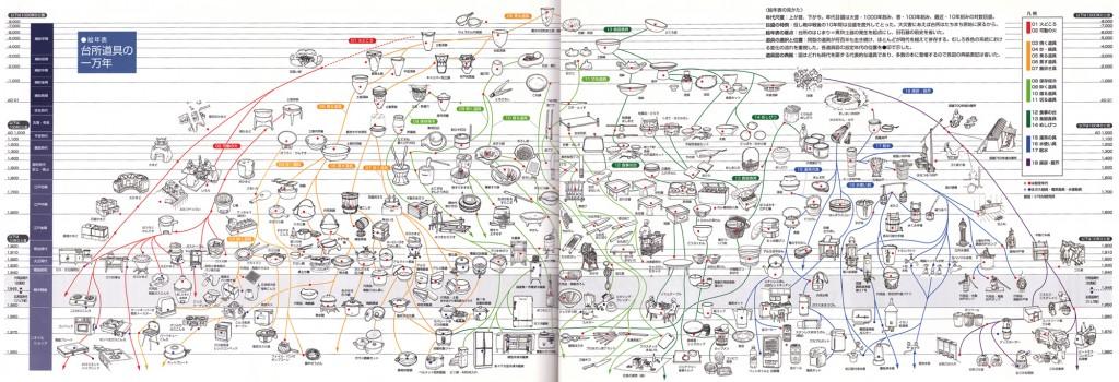 調理器具系統図