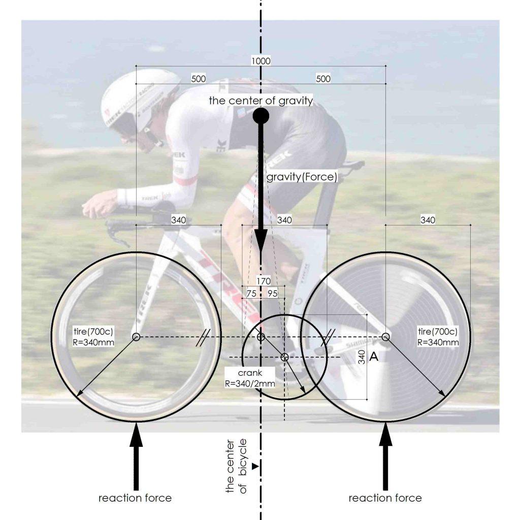 cyclegeometry